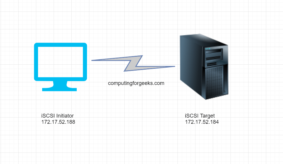 How to configure iSCSI targets and initiators on CentOS 8 / RHEL 8