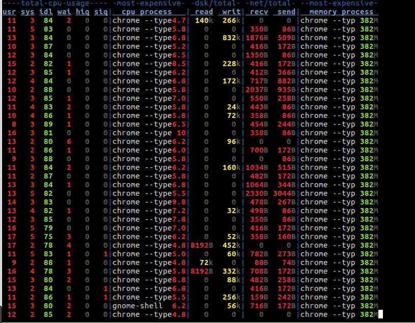 14 Command Line Tools to Check CPU Usage in Linux