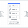 Use CloudFormation to create an Amazon DocumentDB (MongoDB) database on AWS
